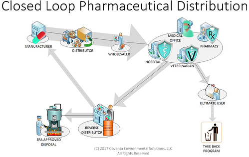 chart showing closed loop pharmaceutical distribution system
