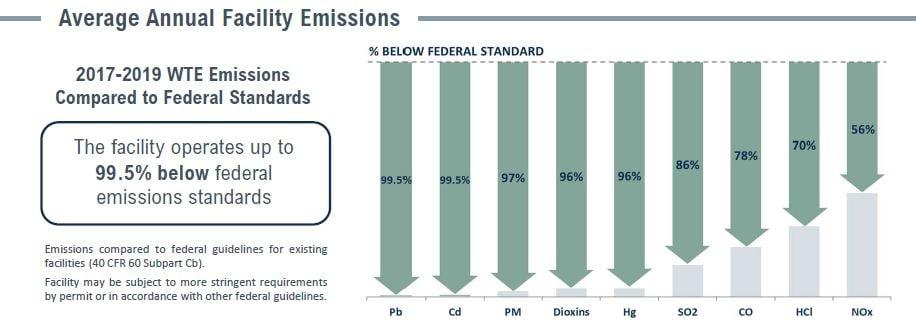 Covanta Babylon Emissions Table