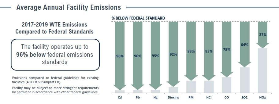 Covanta Bristol Emissions Table