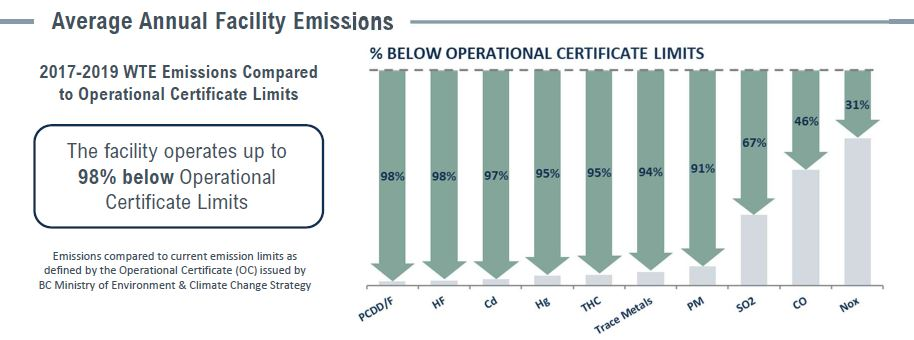 Covanta Burnby Emissions Table