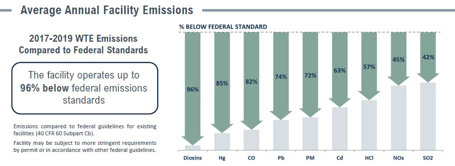 Covanta Camden Emissions Table
