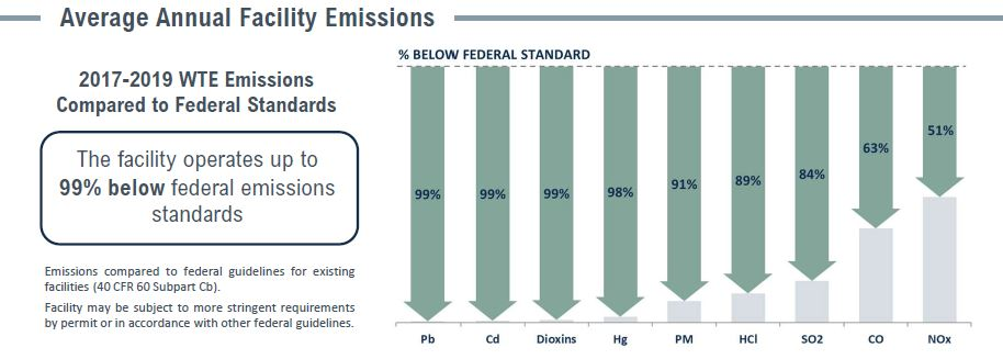 Covanta Essex Emissions Table