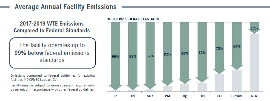 Covanta H Power Emissions Table
