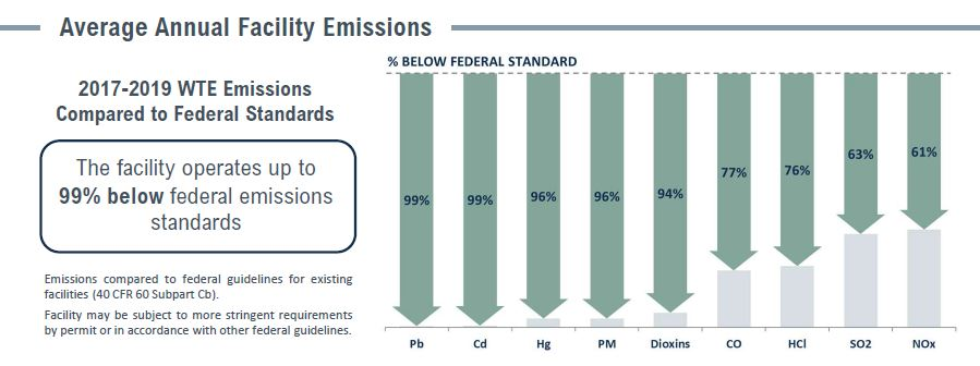 Covanta Harrisburg Emissions Table