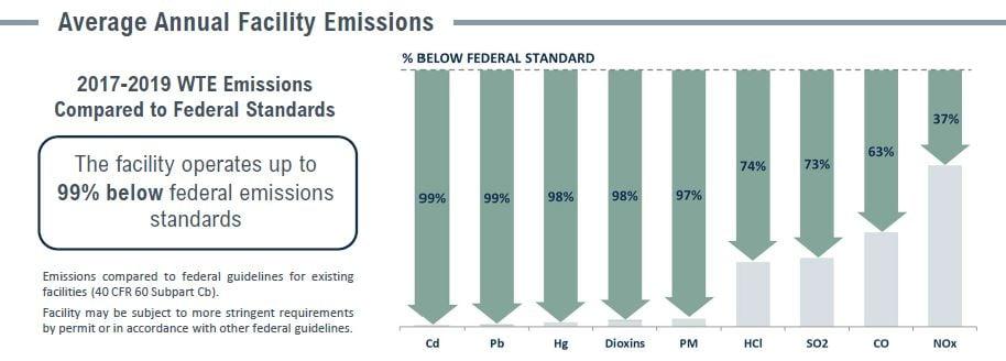 Covanta Hempstead Emissions Table