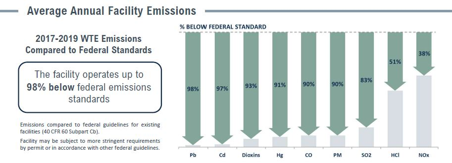 Covanta Hillsborough Emissions Table