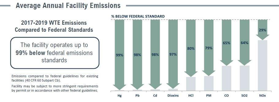 Covanta Indianapolis Emissions Table