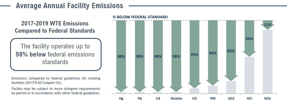 Covanta Kent Emissions Table