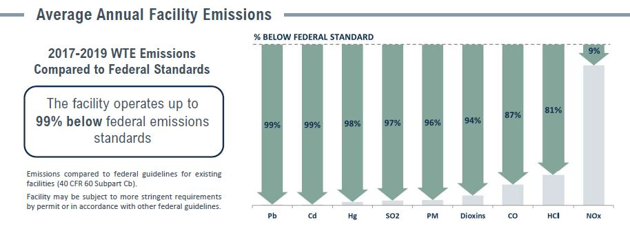Covanta Lake Emissions Table