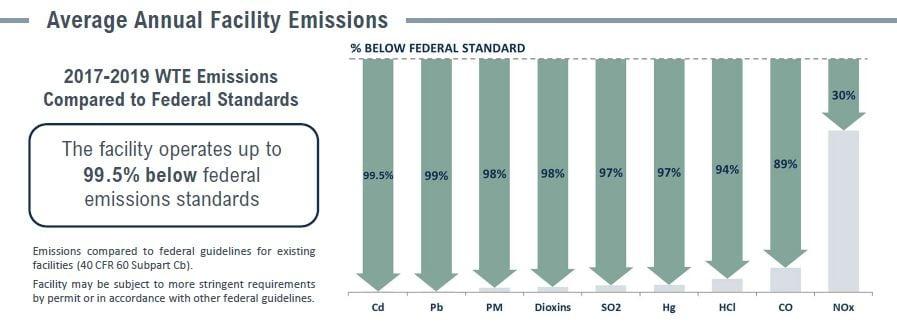 Covanta Lancaster Emissions Table
