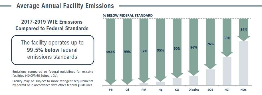 Covanta Lee Emissions Table