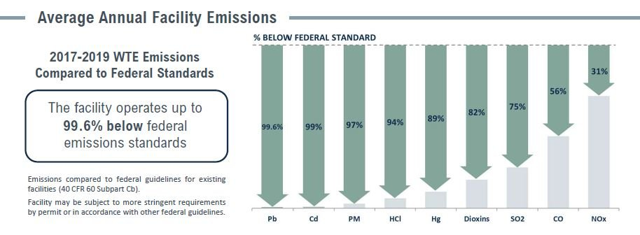 Covanta MacArthur Emissions Table