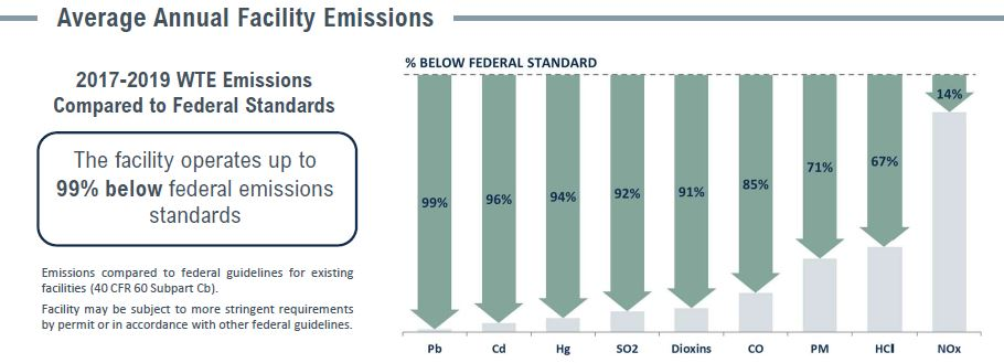 Covanta Marion Emissions Table