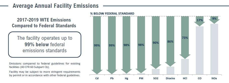Covanta Miami Dade Emissions Table