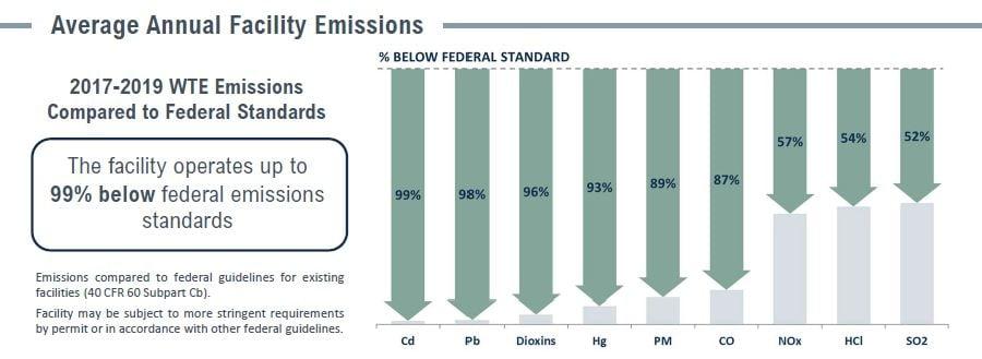 Covanta Montgomery Emissions Table