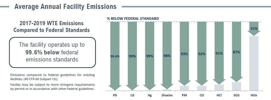 Covanta Onondaga Emissions Table