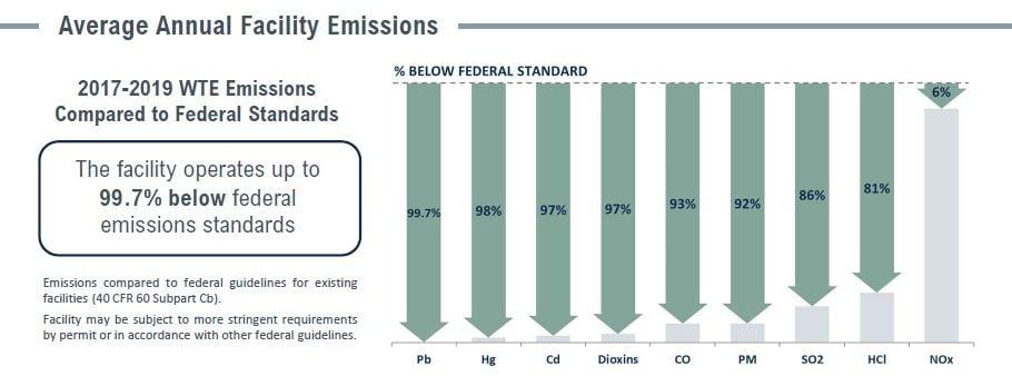 Covanta Pasco Emissions Table