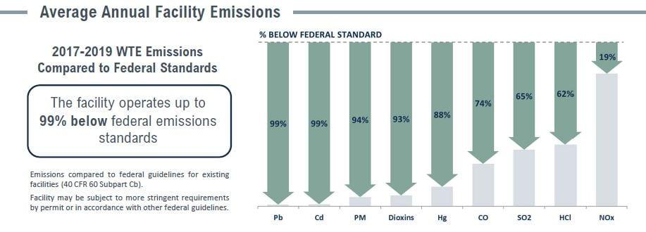 Covanta Pinellas Emissions Table