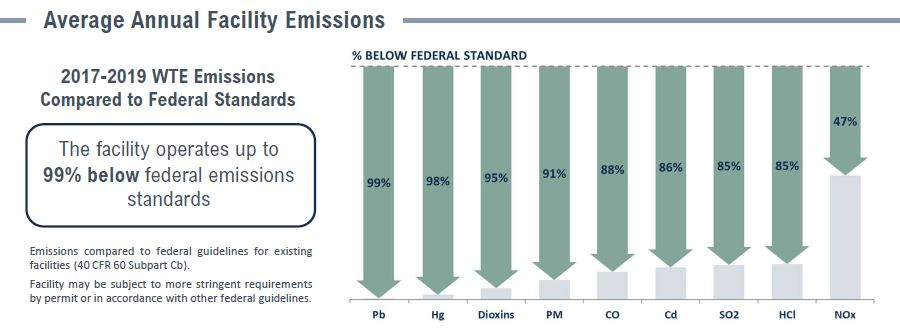 Covanta Stainslaus Emissions Table