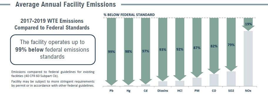 Covanta Tulsa Emissions Table