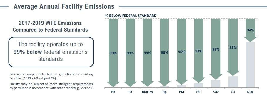 Covanta Union Emissions Table