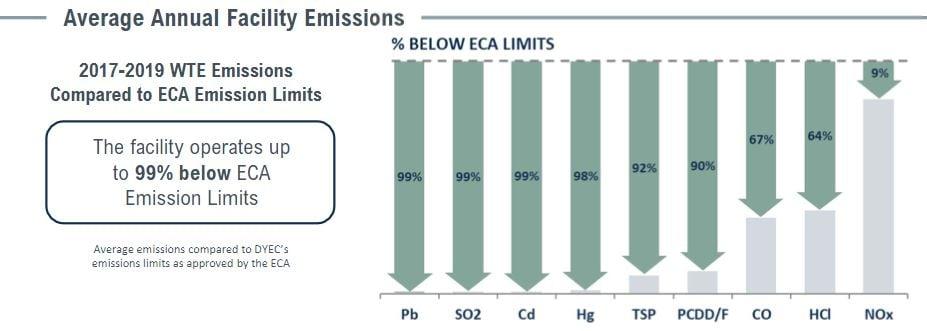 DY Emissions Chart