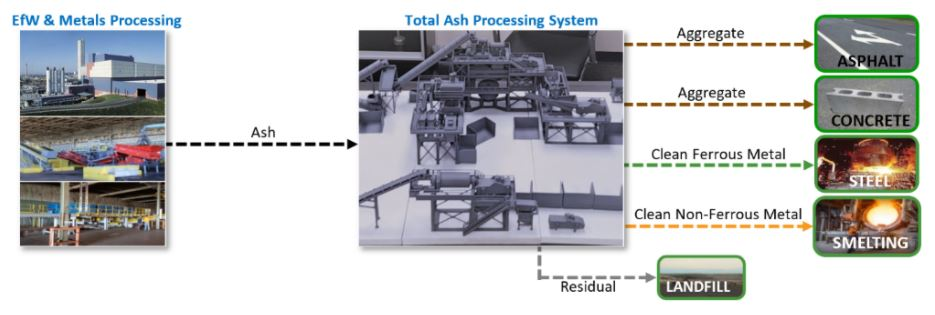 A breakdown of the ash materials that result after they make their way through TAPS