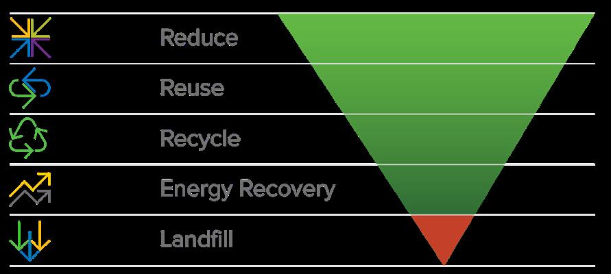 Waste Hierarchy-1