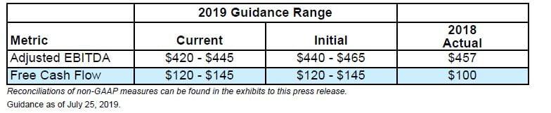 2019 Guidance Range