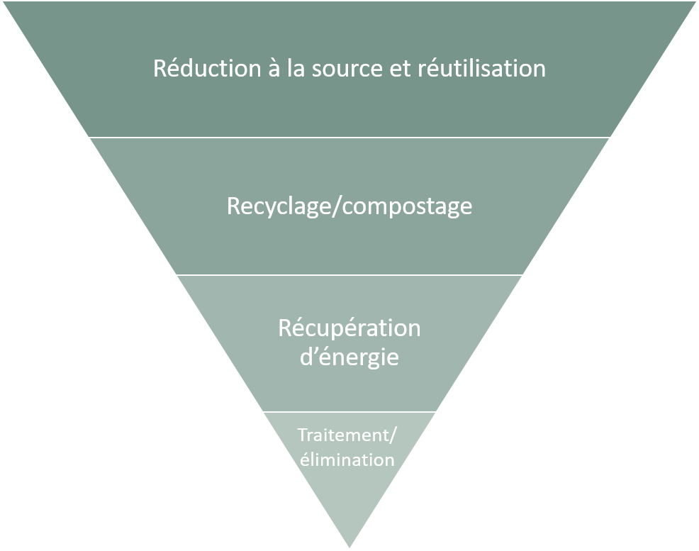 French Waste Hierarchy