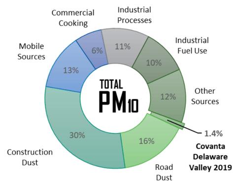 Particulate Matter chart - Delaware Valley