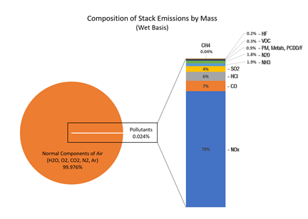 Composition of stack emissions by mass graph
