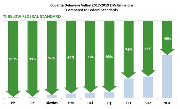 Covanta Delaware Valley 2017-2019 eFW Emissions chart