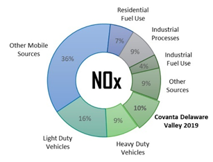 NOx emissions in Delaware County