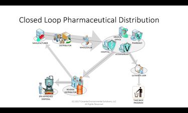 Closed Loop Pharma Distribution